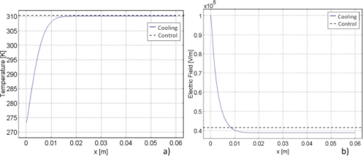 Comparison of cooling and control models for a supplemental one-dimensional study.Graphs illustrate: a) Temperature and b) electric field. Control models are held at constant body temperature.
