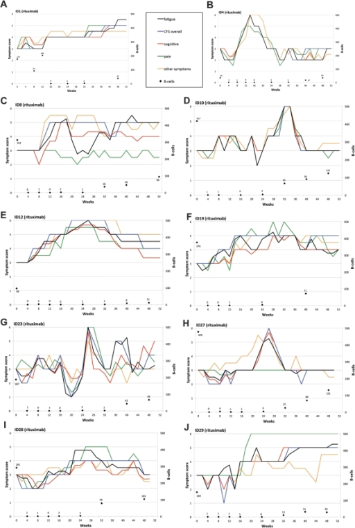 "CFS symptom changes during follow-up for patients in the Rituximab group with significant responses.In panels A–J, changes in Fatigue score (black), Cognitive score (red), Pain score (green), ""Other symptoms"" score (orange), and ""CFS overall"" score (blue), during 12 months follow-up are shown for the 10 patients in the Rituximab group with significant improvement. The scales on Y-axes were 0–6 (0: Major worsening; 1: Moderate worsening; 2: Slight worsening; 3: No change; 4: Slight improvement; 5: Moderate improvement; 6: Major improvement). Also shown are the B-cell numbers from immunophenotyping of peripheral blood mononuclear cells during follow-up (×106/L)."
