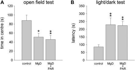 Effect of Mg2+ deficiency and chronic paroxetine treatment on selected anxiety-related measures in C57Bl/6N mice. A. In mice fed a Mg2+ restricted diet (MgD) the time spent in the anxiogenic centre of an open field was decreased compared with mice fed the control diet (control) indicating enhanced anxiety-related behaviour. B. Anxiety-related behaviour was also elevated in the light/dark test as indicated by the increased latency to enter the (anxiogenic) brightly lit compartment. Chronic treatment with paroxetine (MgD + PAR) did not alter anxiety-related behaviour of Mg2+ deficient mice in these tests. n = 10 per experimental group. Data represent means ± SEM. *P < 0.05, **P < 0.01 for Mg2+ deficient vs. control mice.