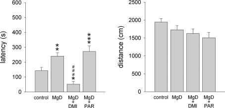 In the hyponeophagia test, the latency to eat a preferred food placed in the centre of the testing arena and the distance travelled is shown for C57Bl/6N mice fed either the control diet (control; n = 19), the Mg2+ deficient diet (MgD; n = 16), or the Mg2+ deficient diet and additional long-term treatment with either desipramine (MgD + DMI; n = 12) or paroxetine (MgD + PAR; n = 16). Data represent means ± SEM. *P < 0.05, **P < 0.01, ***P < 0.001 for Mg2+ deficient vs. control mice, ###P < 0.001 for drug-treated Mg2+ deficient mice vs. Mg2+ deficient mice.