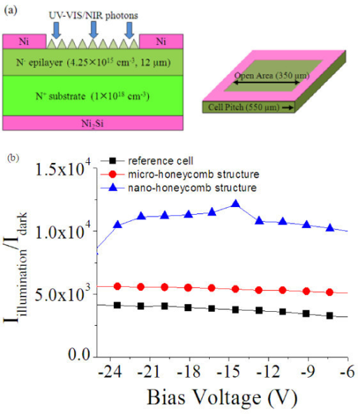 4H-SiC photodiode structure and the optical response characteristics. (a) Structure of the 4H-SiC Schottky-type photodiode with an open area of 250 × 250 μm2. (b) Optical response of the 4H-SiC photo-diodes with different surface structures.