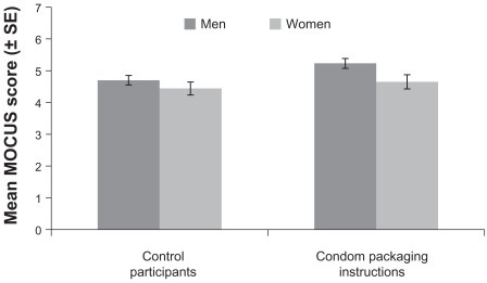 Those who read the condom packaging instructions performed approximately one-third of an item better on the Measure of Observed Condom Use Skills (MOCUS) than those in the control group.Note: This difference was modest (Cohen's d = 0.23) and non-significant, P = 0.09.