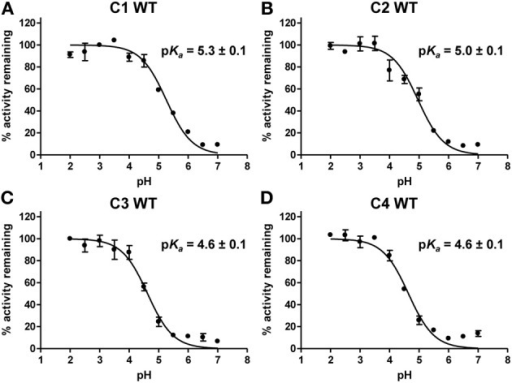 pKa determination of the catalytic cysteine of poplar G