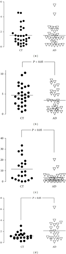 Scatter dot plots showing the distributions of molecular and biochemical parameters of PBMCs from controls (CT) and LOAD: activity (a), Ser16 phosphorylation (b), methylation (c), and gene expression (d). The lines across the boxes indicate median values.