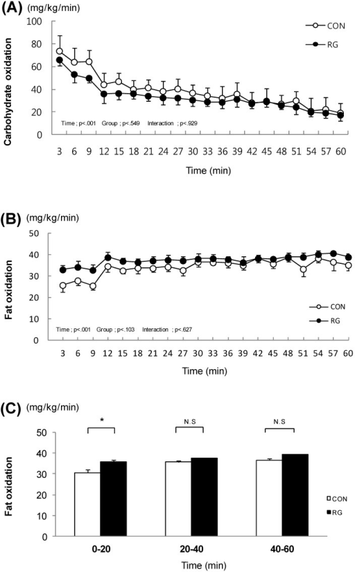 The change in carbohydrate oxidation and fat oxidation during exercise for 1 h. (A). The change in carbohydrate oxidation during exercise for 1 h; (B). The change in fat oxidation during exercise for 1 h; (C). Fat oxidation at every 20 min. Values are presented as means ± standard error (n = 21). * vs. CON p < 0.05; CON: no treatment with training, RG: RG treatment with training.