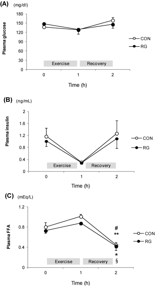 The change in plasma parameters during exercise and after exercise for one hour. (A): Glucose; (B): Insulin; (C): Free fatty acid level at rest, after exercise, and recovery in the CON and RG groups. Values are presented as means ± standard error (n = 14). # vs. Rest in RG p < 0.05; ** vs. After exercise in RG, p < 0.05; * vs. Rest in CON, p < 0.01; § vs. After exercise in CON, p < 0.01; CON: no treatment with training; RG: RG treatment with training.
