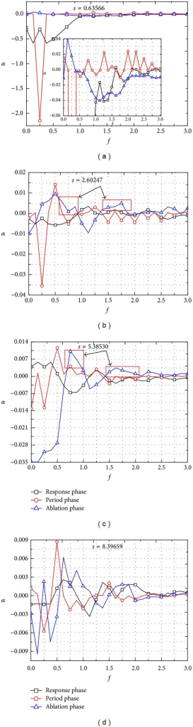 Growth of different frequency disturbances in the boundary layer along streamwise in 3 phases.