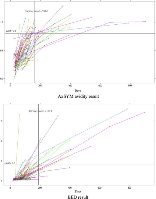 Distribution in results of the AxSYM avidity index and BED-capture enzyme immunoassay by human immunodeficiency virus seroconverters.