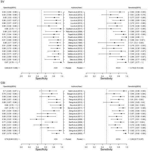 Forest plot of estimate of diagnostic accuracy of SV and CSI stratified meta-analysis.