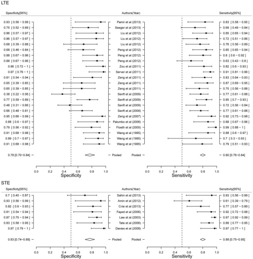 Forest plot of estimate of diagnostic accuracy of LTE and STE stratified meta-analysis.