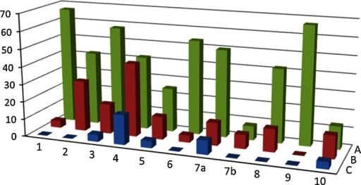 Percentage of surgeons committing failures during each phase for each OR session: a OR session 1, b OR session 2, c OR session 3. Surgical phase: 1 Fixation of patient to the operation table, 2 Trocar placement, 3 Obtaining surgical field, 4 Splenic flexure mobilisation, 5 Arterial pedicle dissection, 6 Ureter localization, 7a Proximal specimen division, 7b Distal specimen division, 8 Division of mesocolon, 9 Abdominal wall incision for specimen extraction, 10 Stapled anastomosis