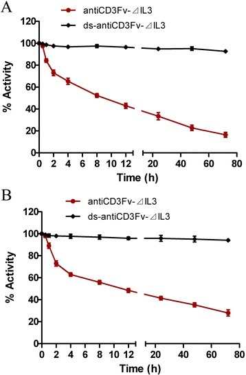 Comparison of the stability of fusion proteins antiCD3Fv-⊿IL3 and ds-antiCD3Fv-⊿IL3in vitro. The stability was determined by testing binding activity of fusion proteins to (A) CD3-positive Jurkat cells or (B) CD123-positive KG1a cells after incubation in 0.2% HSA at 37°C for a prolonged time period. Data were normalized to t0 (initial time), which was set at 100%. The data shown represent the averages of three independent experiments.