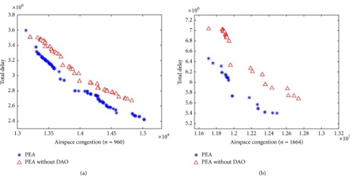 Comparison of PEA and PEA without DAO for 960 flights (a) and 1664 flights (b).
