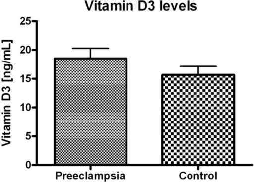 Vitamin D3 (25(OH)D3) plasma levels in preeclamptic women vs. control. No significant difference between groups was found.