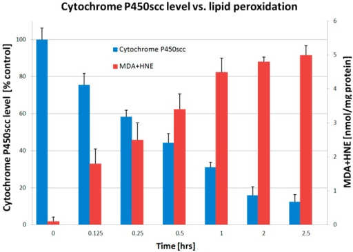 Cytochrome P450scc level after treatment with arachidonic acid hydroperoxide (AA(OOH)). Lipid peroxidation induced by AA(OOH) was measured from the production of MDA and HNE. Data are presented as mean ± SD obtained from five independent experiments expressed as percentage of control.