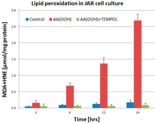 Lipid peroxidation in JAR cell culture. Control cells, cells treated with 100 µM Arachidonic Acid Hydroperoxide AA(OOH), cells treated with 100 µM AA(OOH) and 50 µM TEMPOL (AA(OOH) + TEMPOL). Products of lipid peroxidation (MDA plus HNE) were significantly elevated in cells treated with AA(OOH) only. Data presented as mean ± SD obtained from five independent experiments.