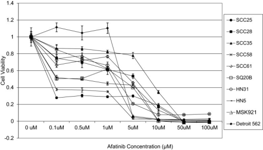 Viablility of ten SCCHN cell lines treated with a range of concentrations of afatinib. Results from Cell Titer Blue assays