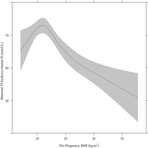 The association between maternal 25-hydroxyvitamin D concentration in early pregnancy and pre-pregnancy BMI.The association between maternal 25-hydroxyvitamin D and pre-pregnancy BMI modeled using restricted cubic splines. Adjusted for maternal age (31.9 years) and maternal education (10 years) and presented for Dutch ethnicity, iparous women and non-smokers