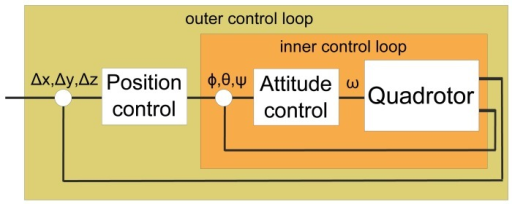 Nested low-level control loop: attitude and position control.