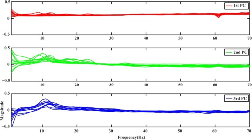 Spectral profiles of the 3 PCs from all subjects obtained by PCA. Red, green, and blue curves represent profiles of the 1st, 2nd, and 3rd PCs, respectively.