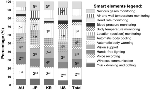 National voting patterns for the top five elements of smart, personal protectiveequipment shown in Fig. 1, as reported byAustralian (AU), Japanese (JP), Korean (KR) and United States (US) firefighters. Thefar right bar is the distribution for the entire sample (Total). Data are responsepercentages. Missing ranks signify two or more elements obtained equal votes.