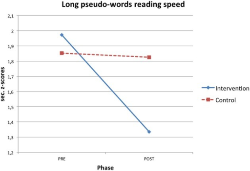 Phase X condition interaction effect for long pseudo-word reading speed z-scores.