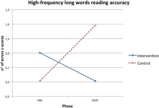 Phase X condition interaction effect for high frequency long word reading accuracy z-scores.
