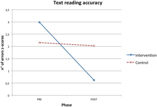Phase X condition interaction effect for text reading accuracy z-scores.