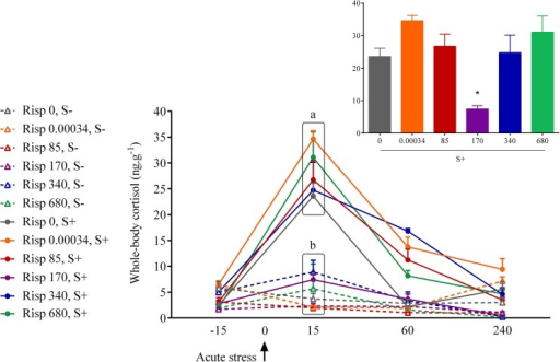 Whole-body cortisol concentrations in zebrafish exposed to risperidone followed by an acute stress test and respective controls.The values are expressed as the mean ± standard error of mean of 5–6 fish. Different small letters indicate significant group differences in each sampling time. The insert shows graphical demonstration of U-shaped dose response curve at the time of cortisol peak. S- and S+ refer to non-stressed and stressed fish, respectively.