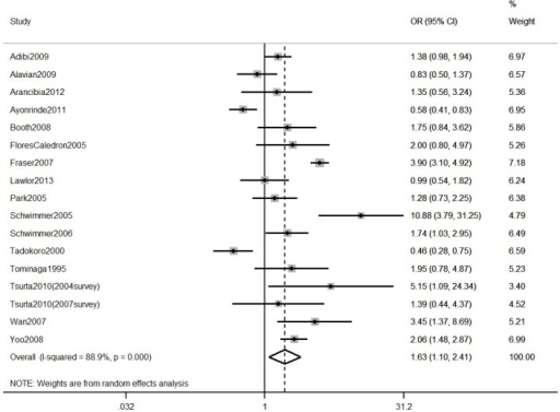 Meta-analysis of within-study comparisons of NAFLD prevalence in males versus females in general population studies.