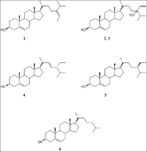 Chemical structures of isolated sterols from Sargassum glaucescens