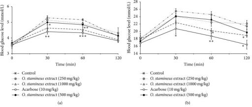 The effect of oral administration of 50% ethanol extract of O. stamineus at doses of 250, 500, and 1000 mg/kg on blood glucose levels of normal rats (a) and diabetic rats (b) loaded with 3 g/kg of starch (a). Values are expressed as mean ± SEM (n = 6); ∗P < 0.05 and ∗P < 0.01 compared with the control.