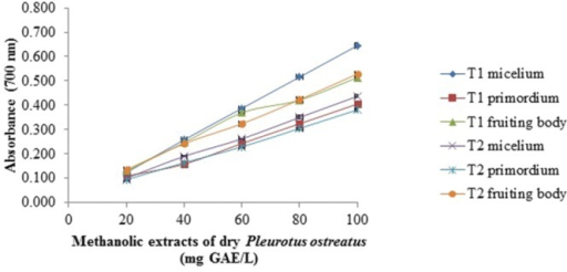 Reducing power assay of methanolic extracts of dry P. ostreatus. T1 and T2 as Figure 1 Values are the average of three replicates ± DS.