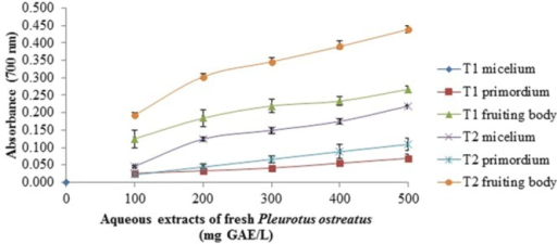 Reducing power assay of aqueous extracts of fresh P. ostreatus. T1 and T2 as Figure 1 Values are the average of three replicates ± DS.