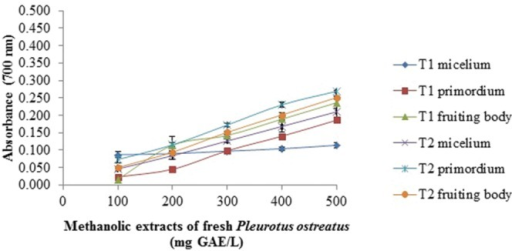 Reducing power assay of methanolic extracts of fresh P. ostreatus. T1 and T2 as Figure 1 Values are the average of three replicates ± DS.
