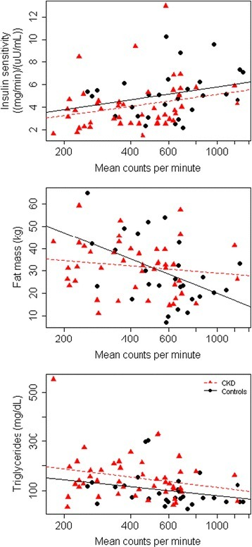 Correlations of physical activity measured by accelerometry with metrics of metabolic health. Scatter plots with linear regression lines stratified by CKD status. Controls are indicated in red and controls in black
