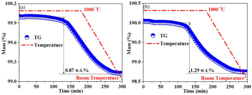 TGA of the samples in reducing gas from 1000°C to room temperature: (a) STNO and (b) STNMO.