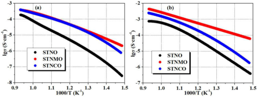Ion conductivity of STNO, STNMO and STNCO as a function of temperature from 400 to 800°C: (a) oxidized samples in air and (b) reduced samples in 5%H2/Ar.