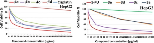 The dose response curve showing the in vitro inhibitory activity of the tested compounds against liver carcinoma (HepG2) cell line compared with reference drugs cisplatin and 5-flourouracil