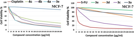 The dose response curve showing the in vitro inhibitory activity of the tested compounds against breast carcinoma (MCF-7) cell line compared with reference drugs cisplatin and 5-flourouracil