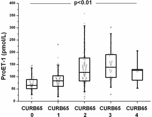 ProET-1 levels increase according to disease severity as represented by the CURB65 score (Confusion – Urea – Respiration rate – Blood pressure – Age 65).
