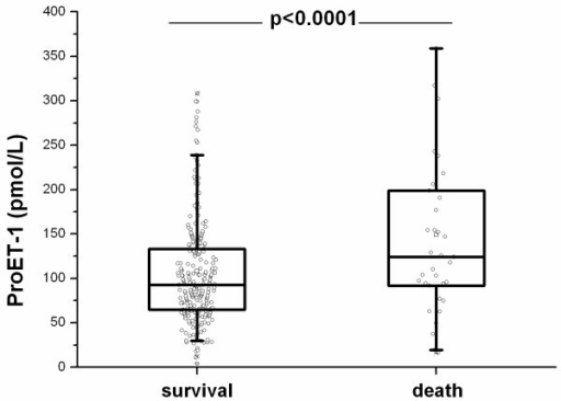 ProET-1 levels in survivors and nonsurvivors.