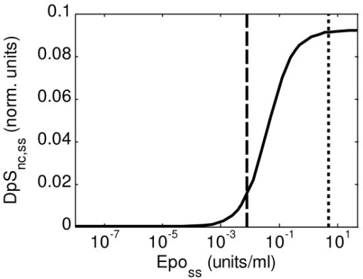 Steady-state values of DpSnc (DpSnc,ss) for different values of sustained stimulation on Epo (Eposs). The dashed black line indicates the physiological value for serum concentration of Epo (aprox. 7.9·10-3 units/ml), while the finely dashed line indicates the concentration of Epo used in the experiments performed (5 units/ml).