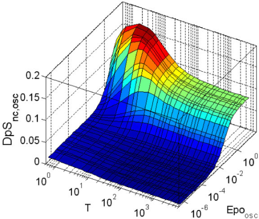 Average fraction of dimerised phosphorylated STAT5 in the nucleus (DpSnc,osc) (norm. units) during oscillatory stimulation. The simulated data was averaged for several following periods. The behaviour of the system was analysed for oscillatory stimuli with an average period duration T ∈ [0.5, 1440] minutes, and an average concentration of Epoocs ∈ [10-6, 10] units/ml. In all the simulations, the signal was averaged for 12 periods of the oscillatory stimulus.