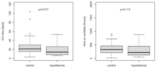 Intensive care unit (ICU) length of stay and time on ventilator in the study groups. Boxplot of ICU length of stay (left) and time on ventilator (right) in survivors of the hypothermia (n = 23) and the control (n = 43) group.