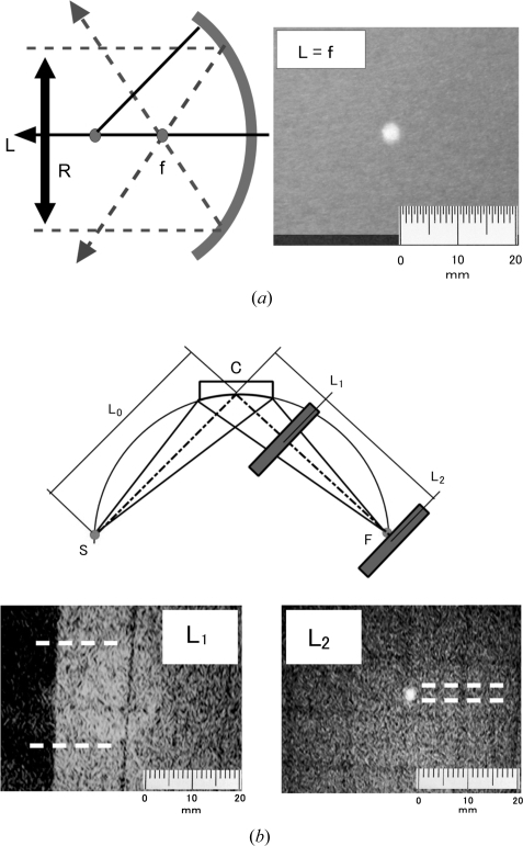 Focusing of (a) solar light with a diameter of 20 mm and (b) Cu Kα X-rays by the present crystal. Solar light was focused onto a spot at f = 300 mm, showing that the crystal surface was hemispherical with a radius of 600 mm. Cu Kα radiation was diffracted by the crystal at C and focused at L2.