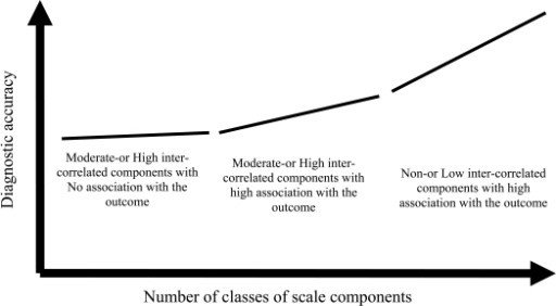 The role of correlation structure in a scale components and its diagnostic accuracy.