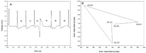 The example of building a Poincaré plot. (a) Sample ECG data. There is a premature ventricular contraction (PVC). The mark O means the detector catched the QRS complex. (b) Poincaré plot made from the inter-beat intervals {I1, I2, I3, I4, I5, I6}. We drew the lines between the consecutive points in this plot. The points make a wedge-shaped diagram because of the PVC.