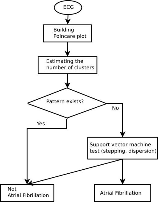 K Means Clustering Flowchart Flow chart to discrimi...