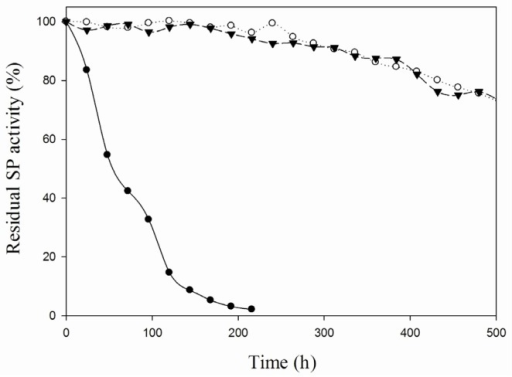 Stability of different SP formulations at 60 °C. The residual activity of soluble SP (●), CLEAs (○) and iCLEAs (▼) was measured every 24 h.